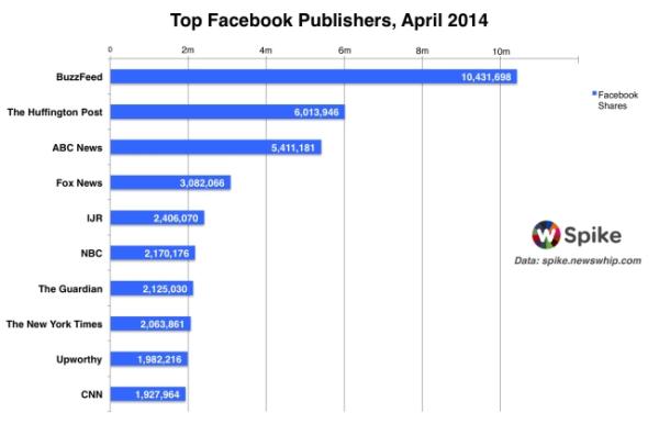A BuzzFeed és az Upworthy teljesítménye a Facebookon, áprilisban