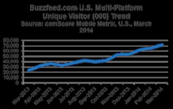 A BuzzFeed látogatószámának növekedése