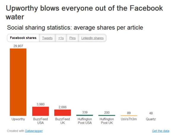A cikkenkénti átlagos megosztásszám - az Upworthy magasan vezet