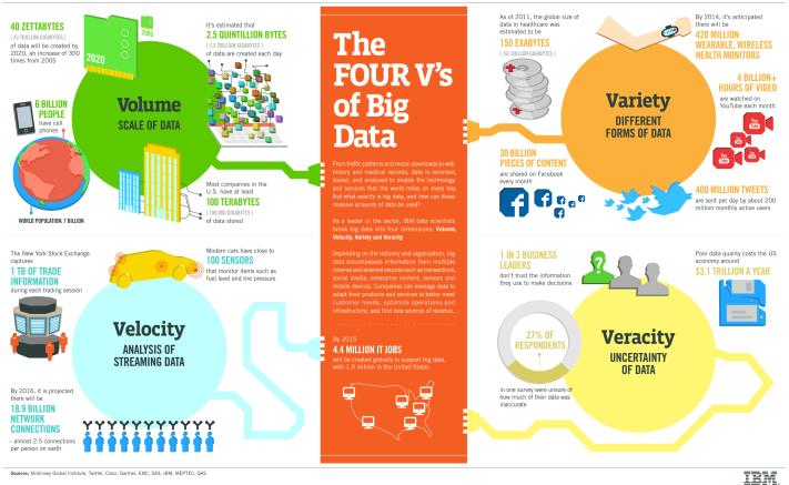 A big data négy V-je (mely néha három)