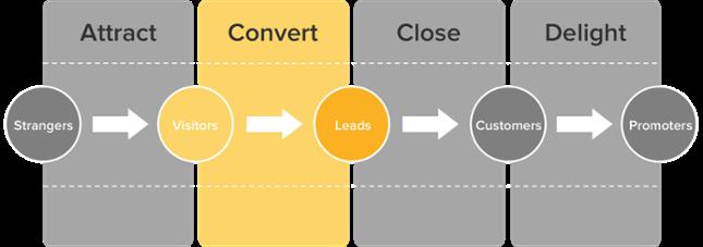 A vásárlói út, benne a lead-generálás szakaszával