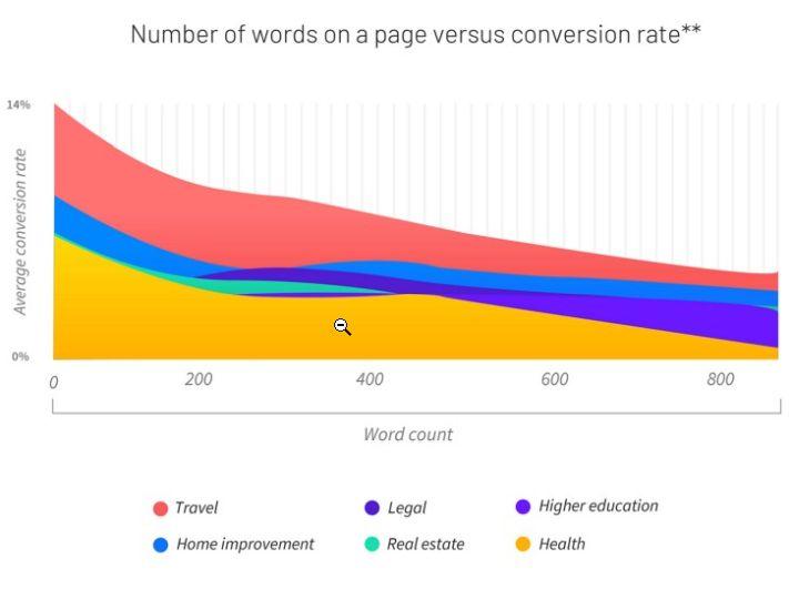 Szavak száma és a konverziók aránya