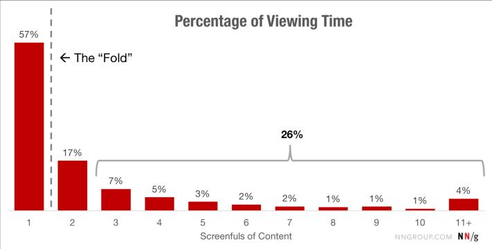 A weboldalakon, a hajtás felett eltöltött idő aránya
