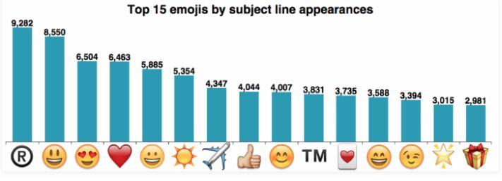 A leggyakrabban megjelenő emojik az e-mailek tárgysorában
