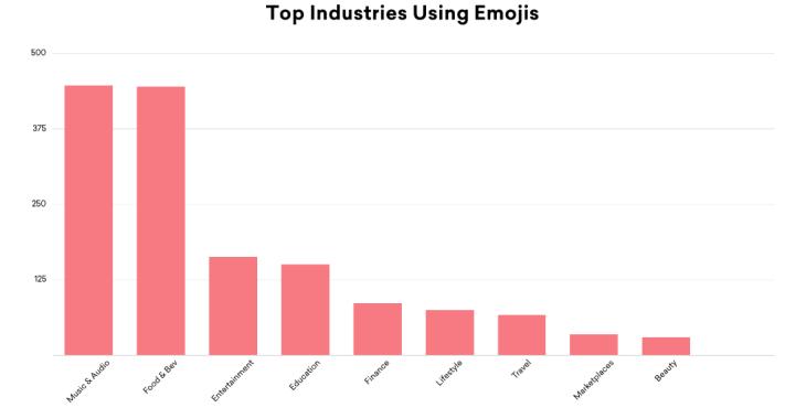 Emoji használat a különböző iparágakban
