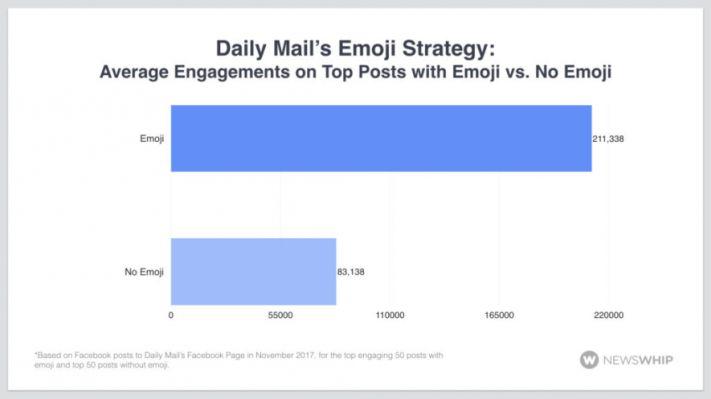 Az emojik hatékonysága a közösségi médiában