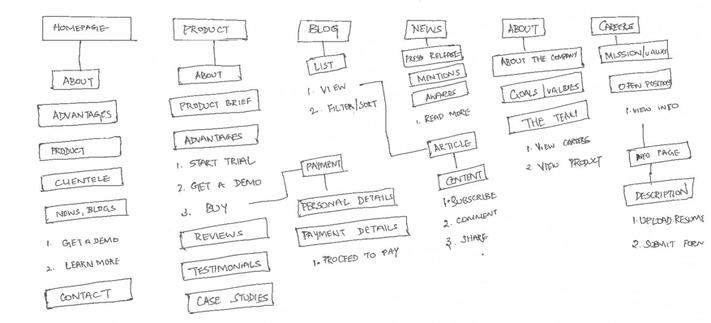 Informacios architektúra
