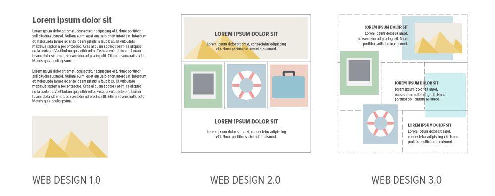 Webdesign-korszakok