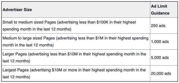 Facebook hirdetők kategóriái